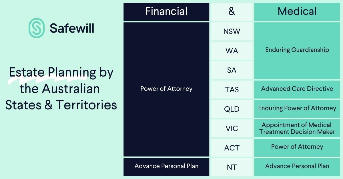 Estate Planning by the Australian States & Territories